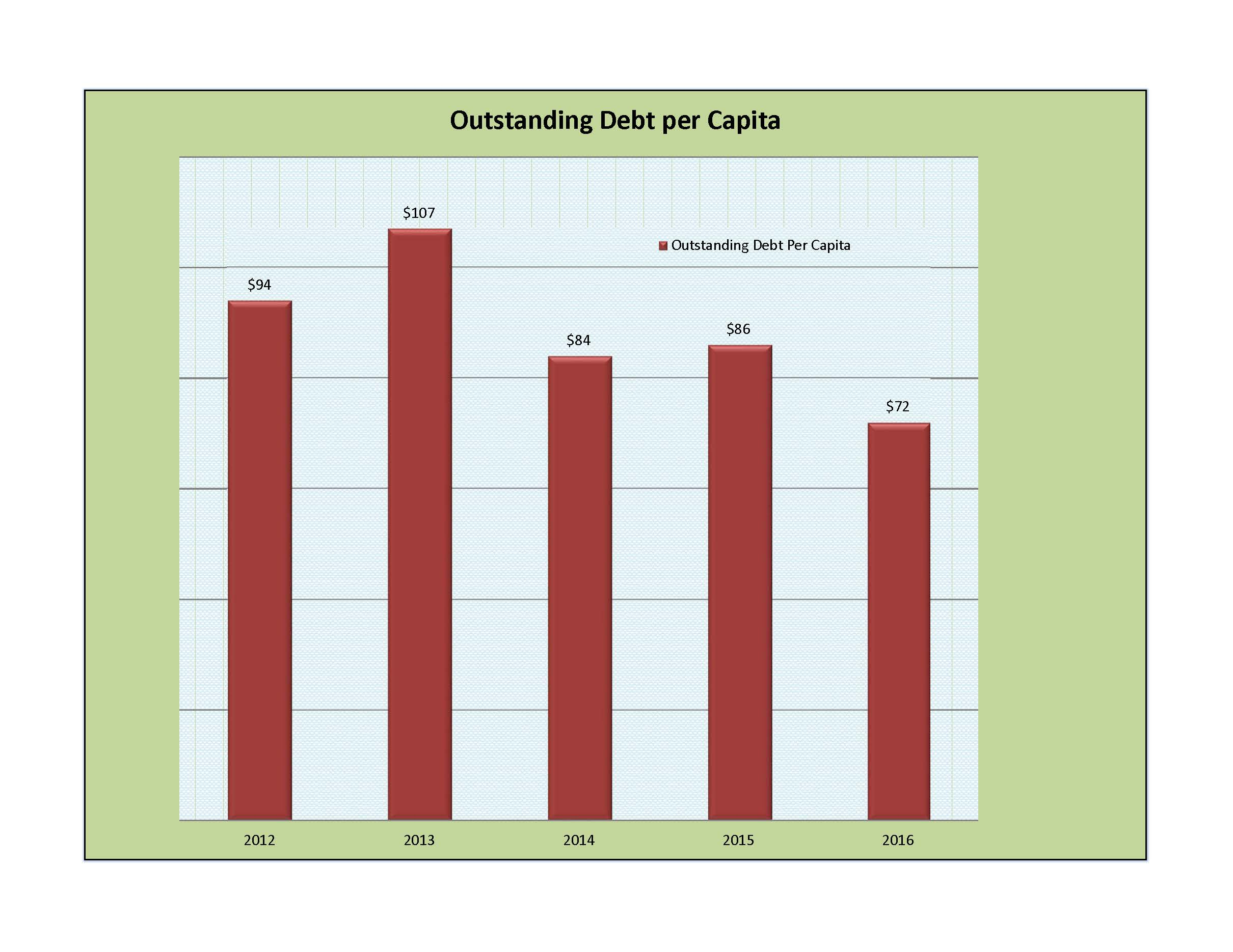 outstanding-debt-per-capita